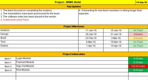 One Page Project Status Report Template A Weekly Status Report Free Project Management Templates Project Management Status Report Template