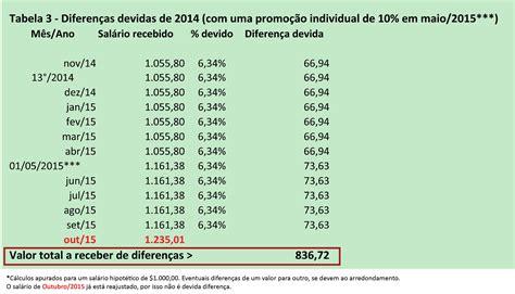 salrio minimo 2016 tabela porcentagem qual porcentagem foi o aumento salario minimo 2016 qual