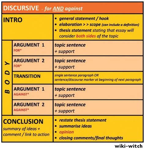 Structure Of Essay Writing by Discursive Essay Structure Mrs Wiseman S Myp International 9