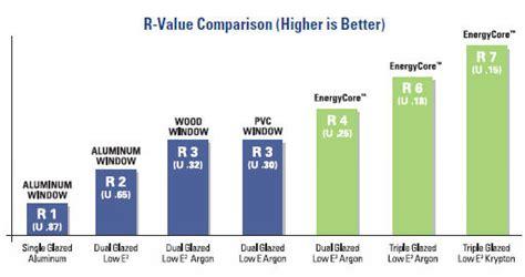 Most Energy Efficient Windows Ideas Stylish Home Design Ideas Best Energy Efficient Windows