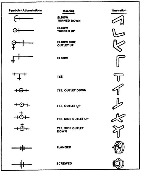 Plumbing Piping Symbols by Schematic Symbol For Sink Get Free Image About Wiring