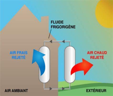 Climatiseur Reversible Mobile 131 by Tout Savoir Sur La Climatisation Leroy Merlin