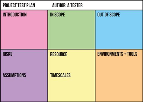 testplan template the one page test plan mot
