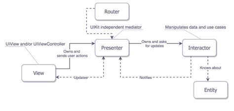project architecture diagram ios project architecture using viper cheesecake labs