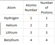 number of protons for hydrogen atom patterns science isn