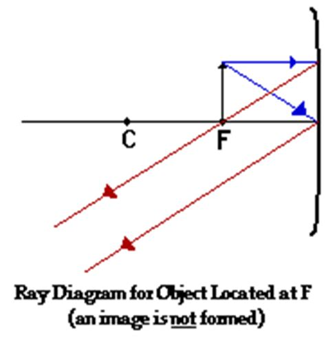 Concave Mirror Ray Diagram Object At Focal Point Nivoteamfo