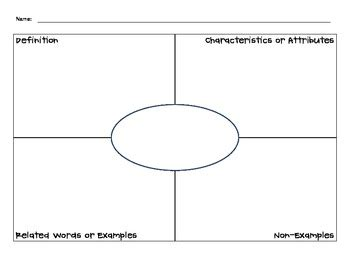 frayer card template vocabulary graphic organizers frayer model and four