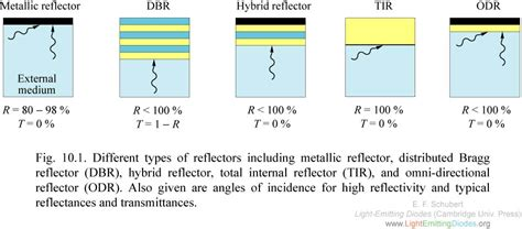 light emitting diodes total reflection lightemittingdiodes org chapter 10