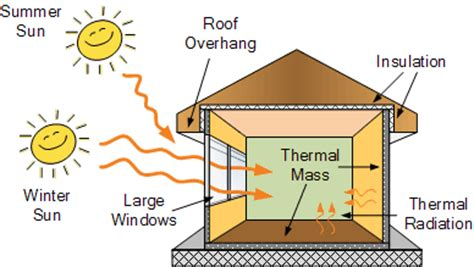 solar passive house plans how to solar power your home how effective passive solar design is in generating energy