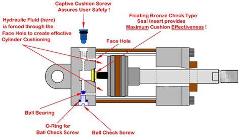 Cushion System Peninsular Cylinder Co Cylinder Repair Hydraulic