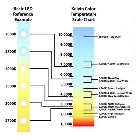 color temp chart so what exactly is colour matching sdcm or a macadams
