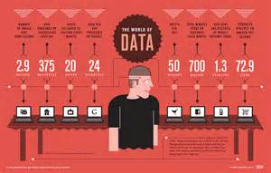 The World Of Data Infographic Infographic List