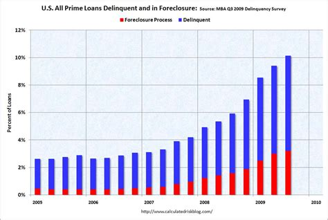 Mba Unemployment Rate by Calculated Risk Mba Forecasts Foreclosures To Peak In 2011