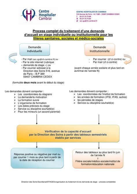 Exemple De Lettre De Motivation Organisation Internationale Rtf Demande De Stage Pdf