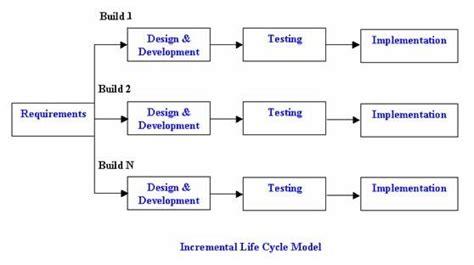 tutorialspoint waterfall model system development life cycle kullabs com