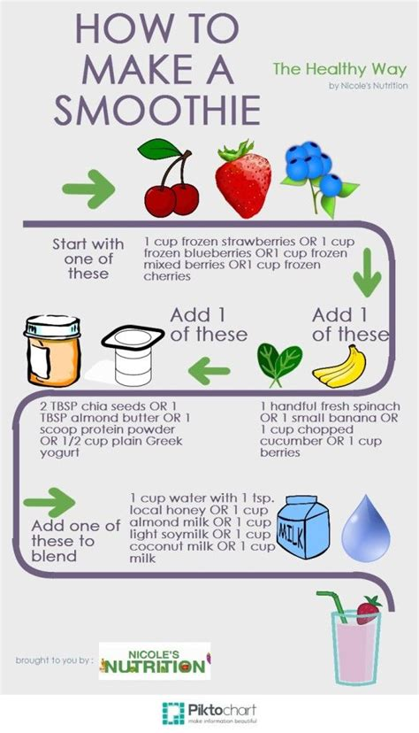how to make a healthy smoothie nutrition pinterest