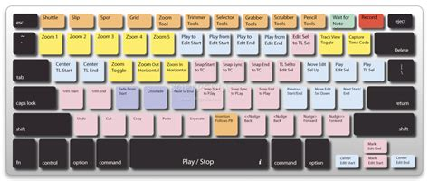 computer keyboard shortcut keys how to have some fun with keyboard shortcut keys