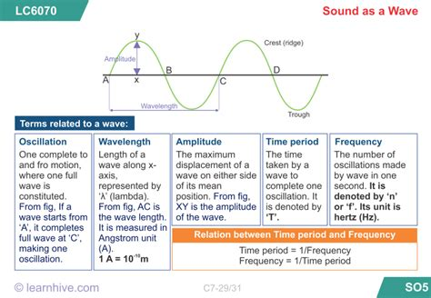 The Nature Of Sound Waves Worksheet Key