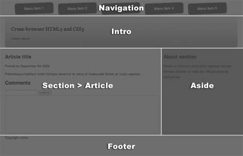 html5 layout header footer achieve cross browser functionality with html5 and css3