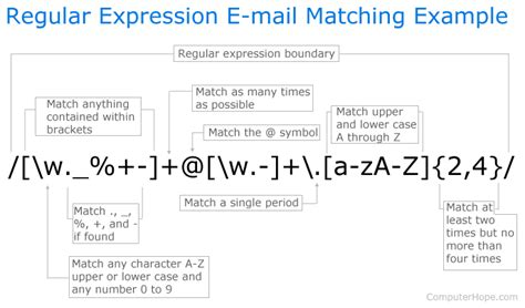 java pattern not match word what is regular expression regex
