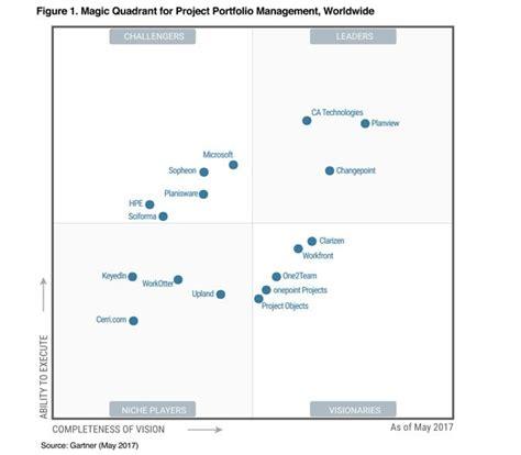 Ppm Corporate Event Management gartner magic quadrant for project portfolio management worldwide ca technologies