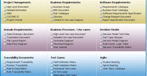 %name Integration Design Document Template