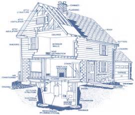 house structure parts names inspection details digs doctor home inspections llc