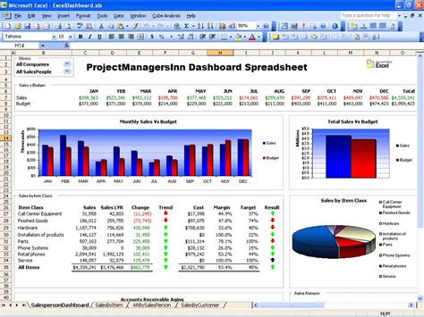 excel dashboard template of excel dashboard project management spreadsheet