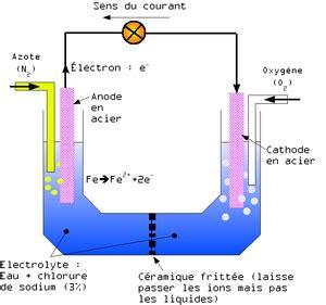 etude du diagramme potentiel ph du chrome corrosion aqueuse
