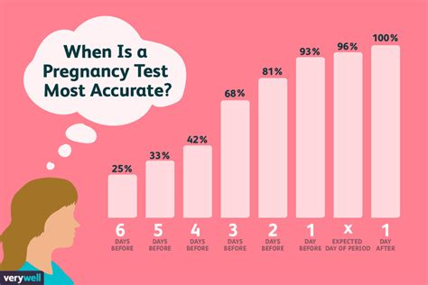 best early pregnancy test when is the best time to take a pregnancy test