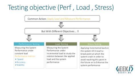 agile testing performance vs load vs stress testing performance testing using vs 2010 part 1