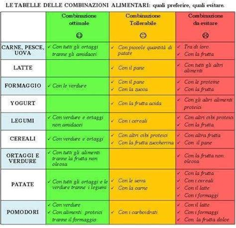 tempo digestione alimenti combinazioni alimentari dieta fitness e