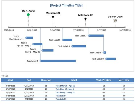 startup milestone template milestone and task project timeline