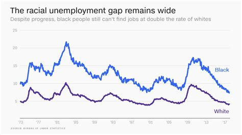 Unemployment Rate Criminal Record Black Unemployment Is At A Record Low But There S A Lot More To The Story Jan 23