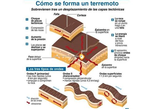 los terremotos como se origina el gran problema de los terremotos segured
