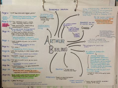 themes in an inspector calls mind map an inspector calls tumblr education pinterest