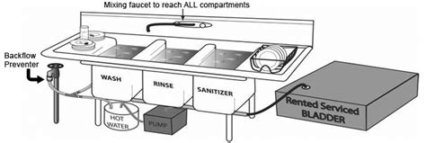 3 Compartment Sink Procedure by 37 Three Compartment Sink Procedures Cleaning Chemicals