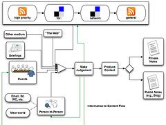 workflow open source software list of top open source bpm workflow solution