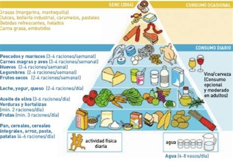 subsidio de alimentacion colombia 2016 191 c 211 mo sabemos si nuestra alimentaci 211 n es variada y