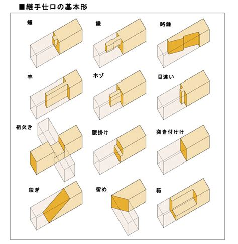 basic woodworking joints 継手 joint building japaneseclass