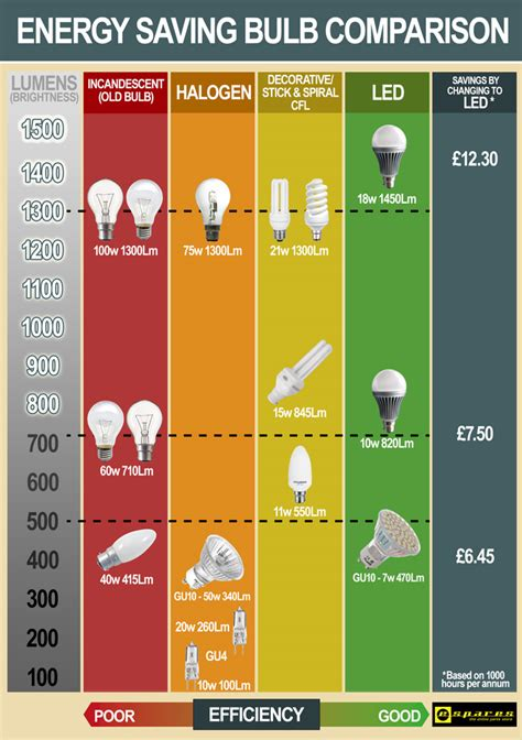 Lighting Charts Which L Do I Need Helpful Colin Led Light Bulb Comparison Chart