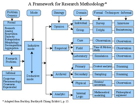 Research Methodology For Mba Project Pdf by Learning Maps Diagrams And Flowcharts