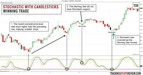 candlestick pattern day trading swing trading with stochastic oscillator and candlestick