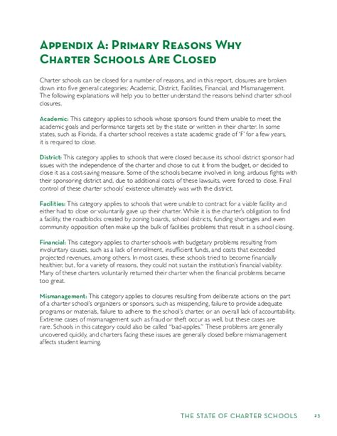 Mba Charter School Number by Closure Of Charter Schools