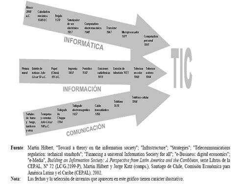 revista cccss contribuciones a las ciencias sociales revista cccss contribuciones a las ciencias sociales