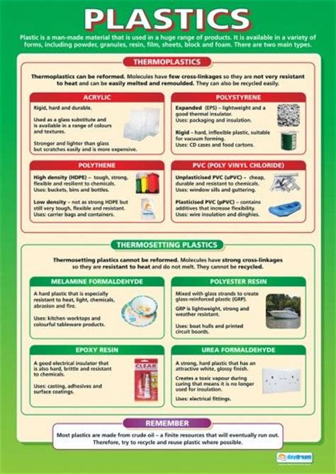 design for manufacturing plastics plastics poster design technology posters pinterest