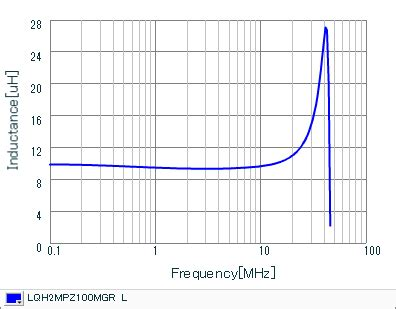 inductor current characteristics inductors details for lqh2mpz100mgr murata