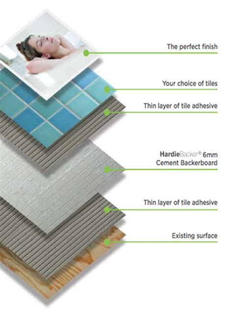 how to install cement board on bathroom floor what thickness backer board for floor tile meze blog