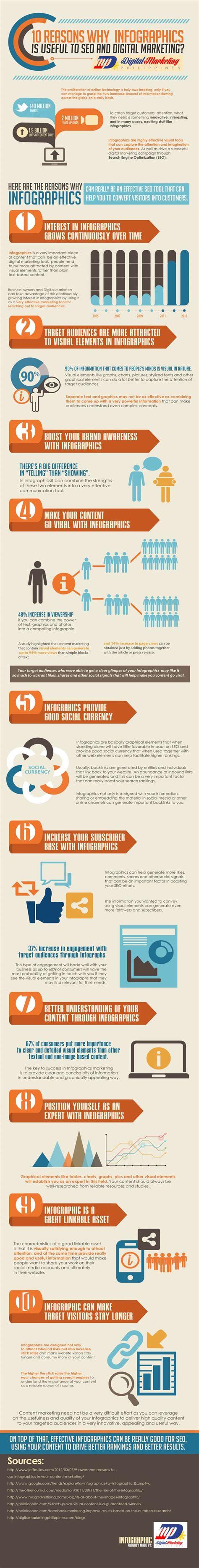 infographics can drive a successful digitalmarketing