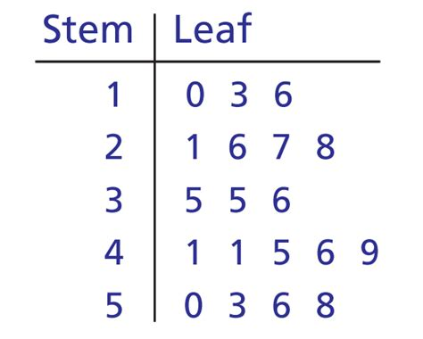 how to make a stem and leaf diagram maths a to z school a to z